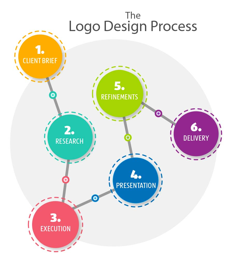 What Should You Walk Away With Once You've Paid Your Logo Design Invoice?